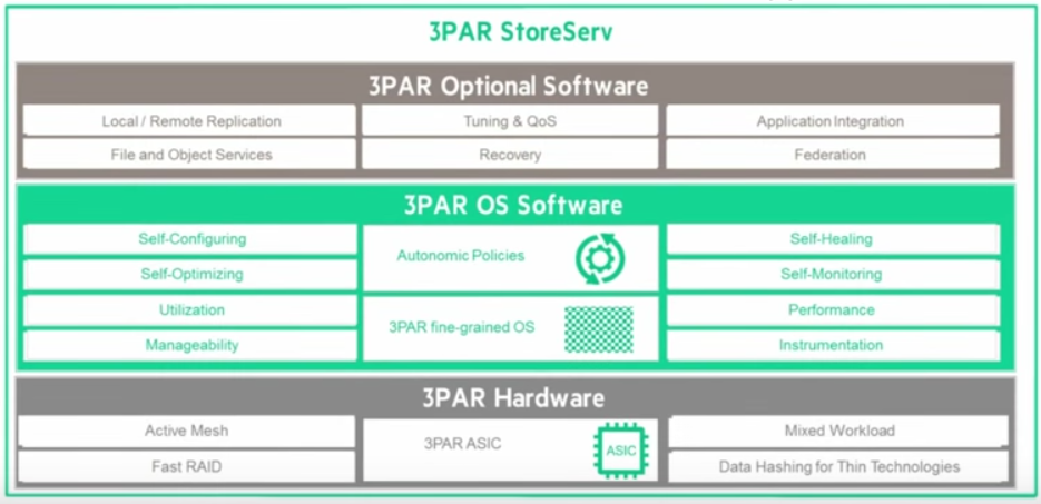 HPE 3PAR StoreServ Overview