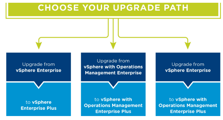 VMware Upgrades.png
